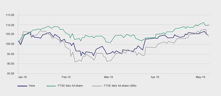 Hera vs. FTSE Italy All-share Index (base: 2 January 2018=100)