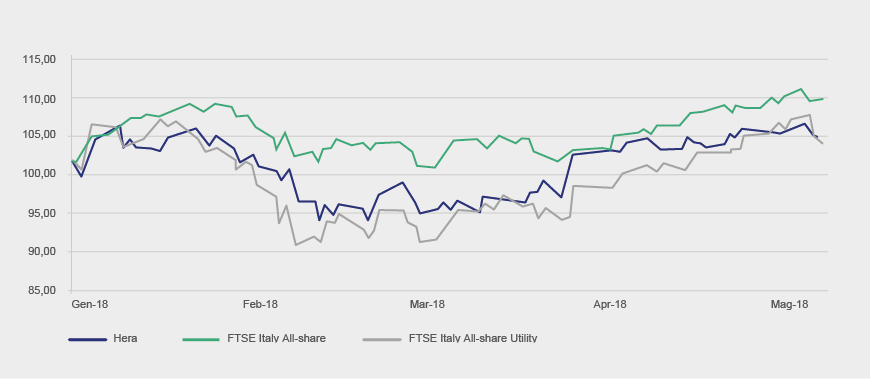 Hera vs. FTSE Italy All-share Index (base 2.1.2018=100)