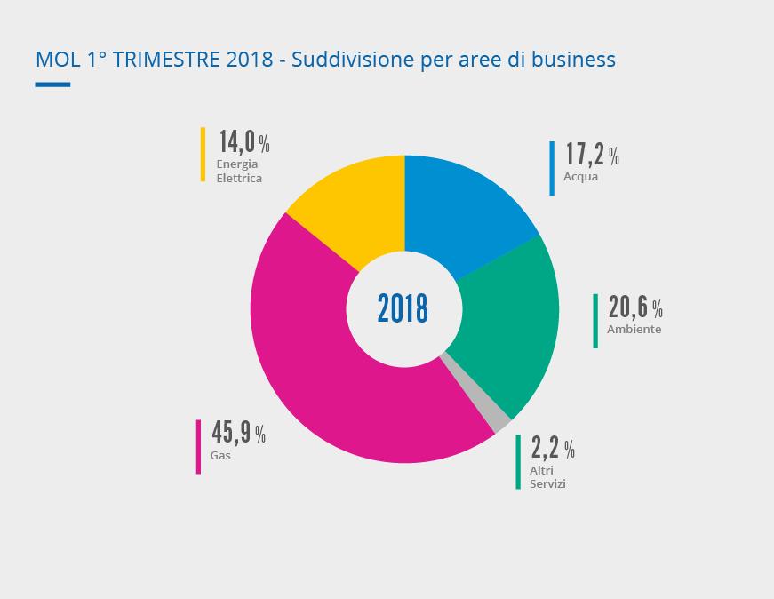 MOL 1° trimestre 2018 - Suddivisione per aree di business